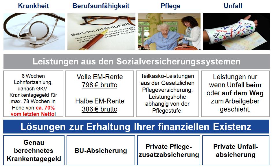 Leistungen aus Sozialverischerungssystemen